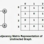 Representation of Graphs: Adjacency Matrix and Adjacency List