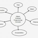 Introduction to Object Oriented Programming Concepts in Java