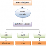 JVM: Java Virtual Machine Architecture and Structure