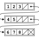 Unrolled Linked List Data Structure