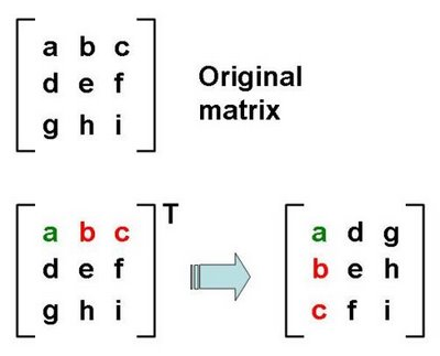 Java-Program-to-Find-Transpose-of-Matrix55