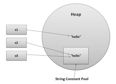String Constant Pool, String in Java