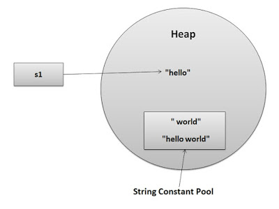 Why String is Immutable in Java?, String in Java
