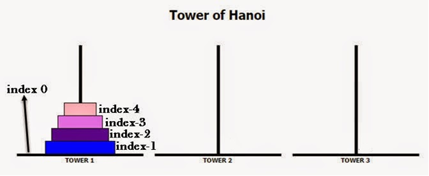 Java-Program-for-Tower-of-Hanoi-Problem