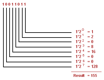 binary to decimal example