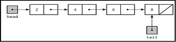 Linked List Interview Questions and Answers