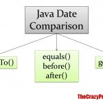 How to Compare Dates in Java