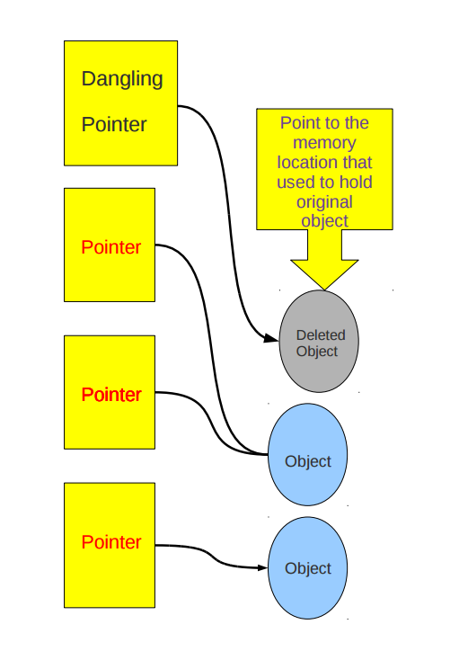 Dangling Pointer in C