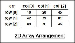 2D Array in Java