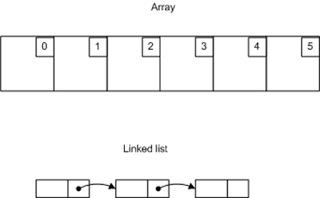 Array and Linked List