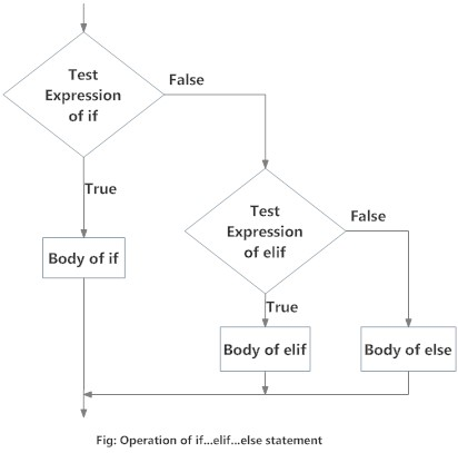 how to make an if statement in python