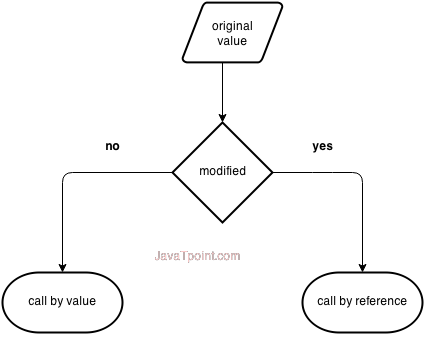 Difference between Call by Value and Call by Reference in C