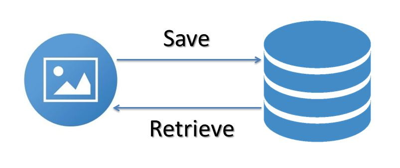 Save and Retrieve Image from MySql Database Using Java