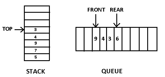Difference Between Stack and Queue
