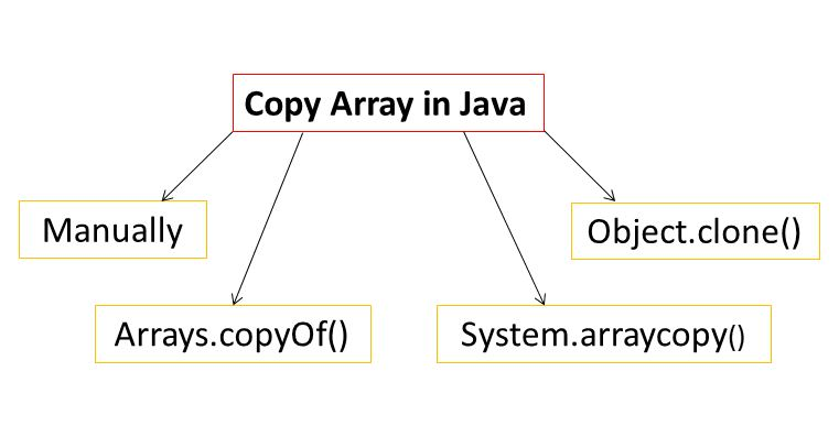 How to Copy One Array to Another in Java