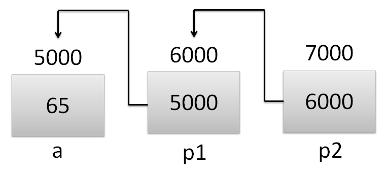 Pointer example in c net