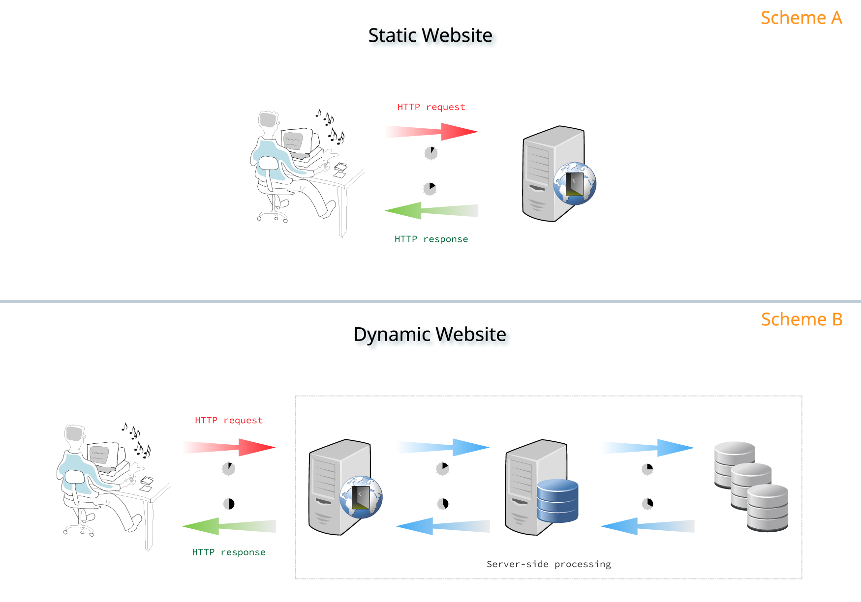 Difference between Static and Dynamic Websites