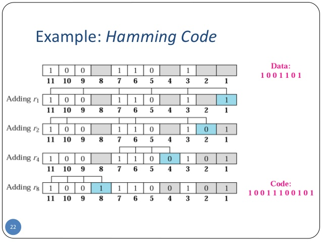 Hamming Code in C and C++