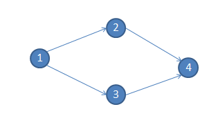 Topological Sort in C and C++
