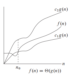 Big Theta Notation (Θ)