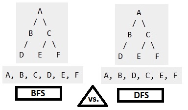 Difference between BFS and DFS - The Crazy Programmer