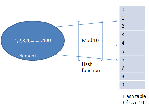 Hashing, Hash Table, Hash Function