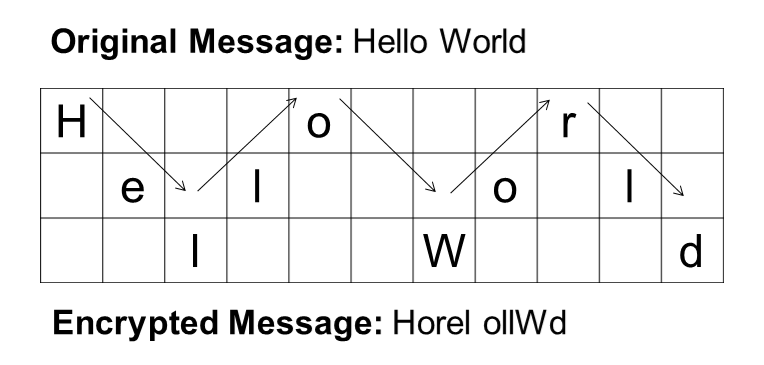 Rail Fence Cipher - Hello World.