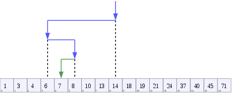 Binary Search in C