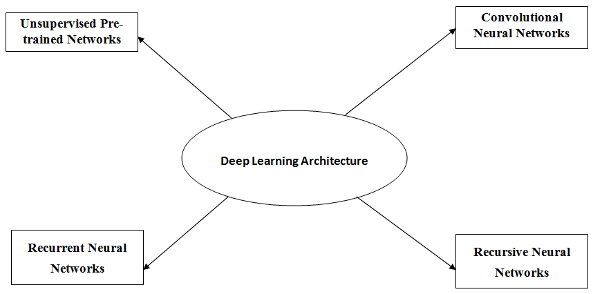 Deep Learning Architectures Introduction to Deep Learning - The Crazy Programmer - Deep Learning Architectures - Introduction to Deep Learning – The Crazy Programmer