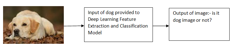 Introduction to Deep Learning 1