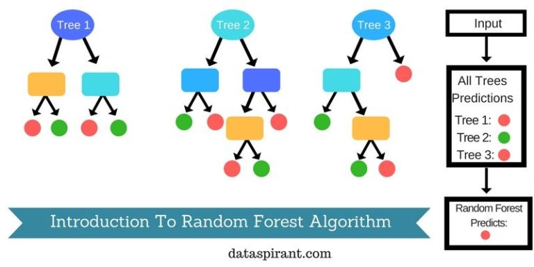 Machine Learning Algorithms 7