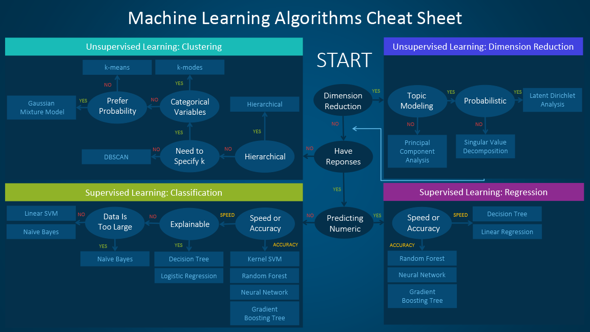 Machine Learning Algorithms Cheat Sheet