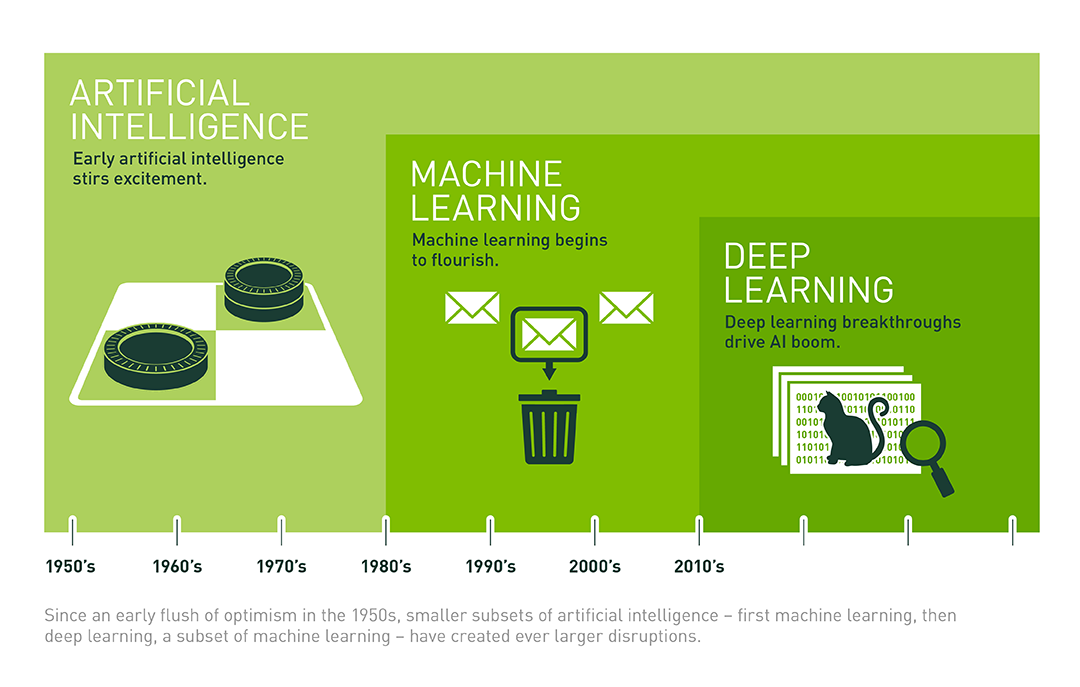 Introduction to Artificial Intelligence (AI)