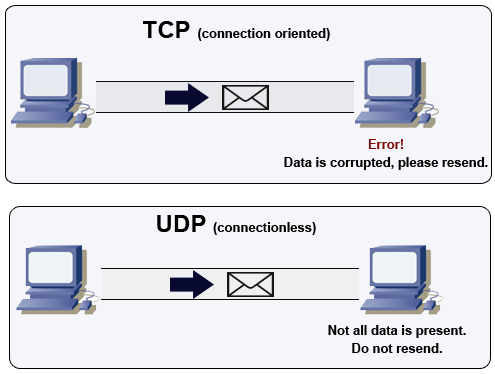 Difference between TCP and UDP picture photo png jpg image