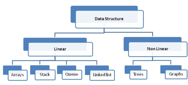 Difference between Linear and Non Linear Data Structure