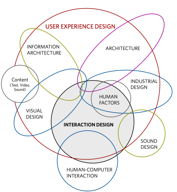 What is User Experience (UX)