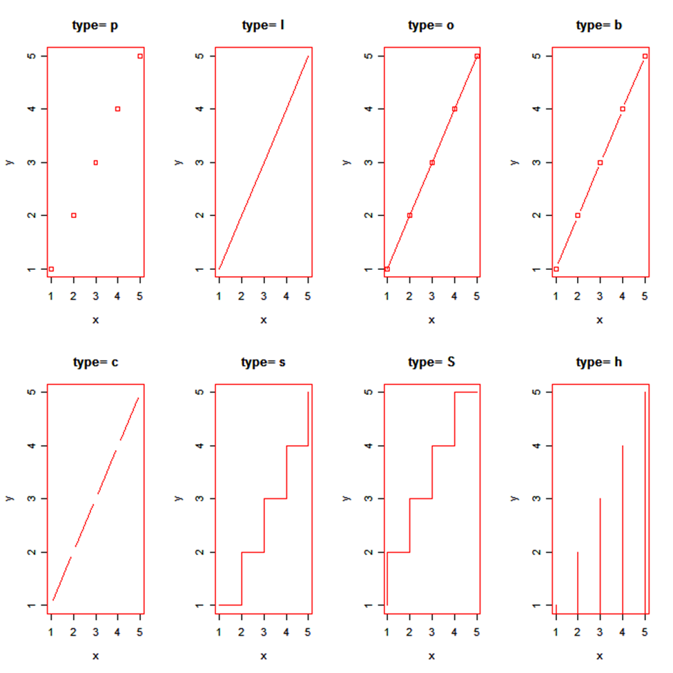 Line Chart in R  - Line Chart in R - Data Visualization in R – The Crazy Programmer