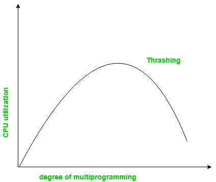 Thrashing in Operating System (OS)