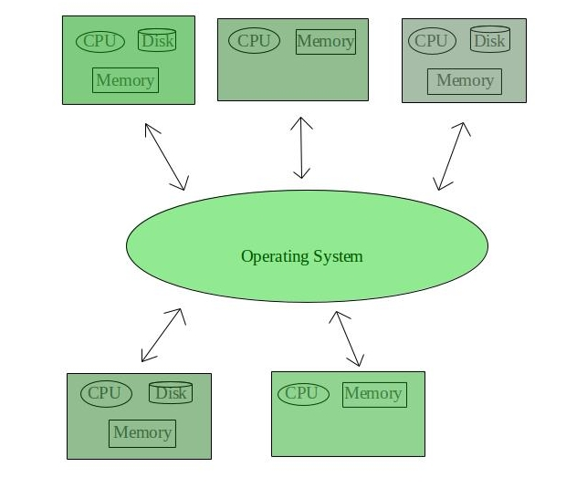 Types Of Operating System