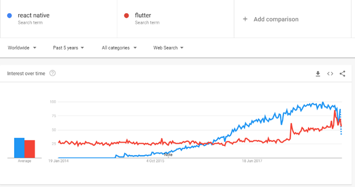 Google Trend Comparison between React Native and Flutter