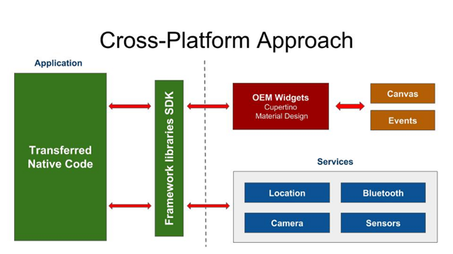The Cross-Platform Approach Of Working