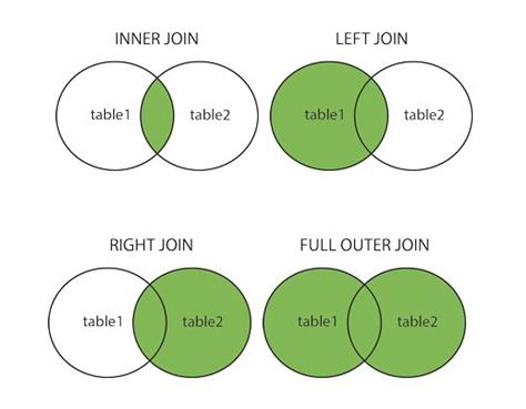 Joins in SQL - Inner, Outer, Left and Right Join