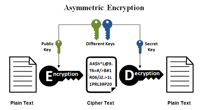 Asymmetric Key Cryptography