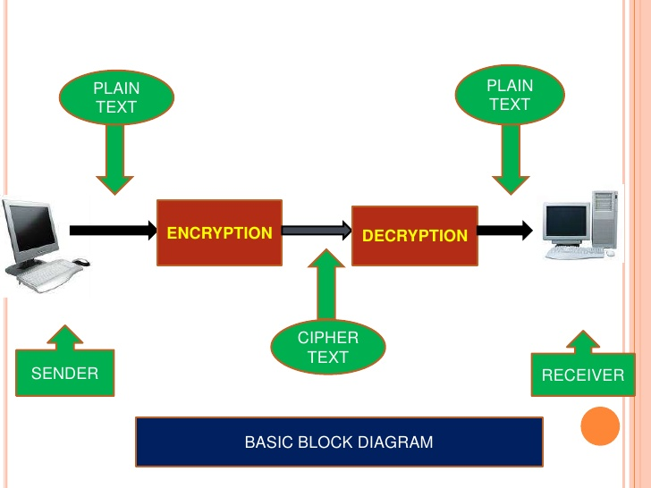Cryptography Block Diagram