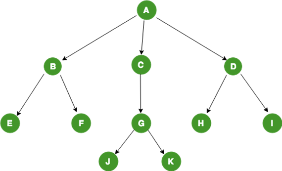 General Tree Structure
