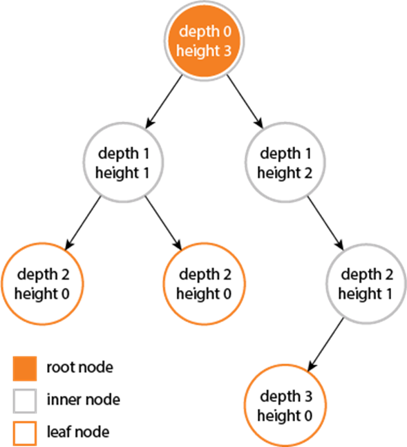 Height and Depth of Binary Tree