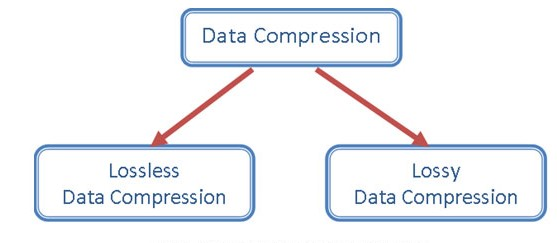 Data-compression-techniques