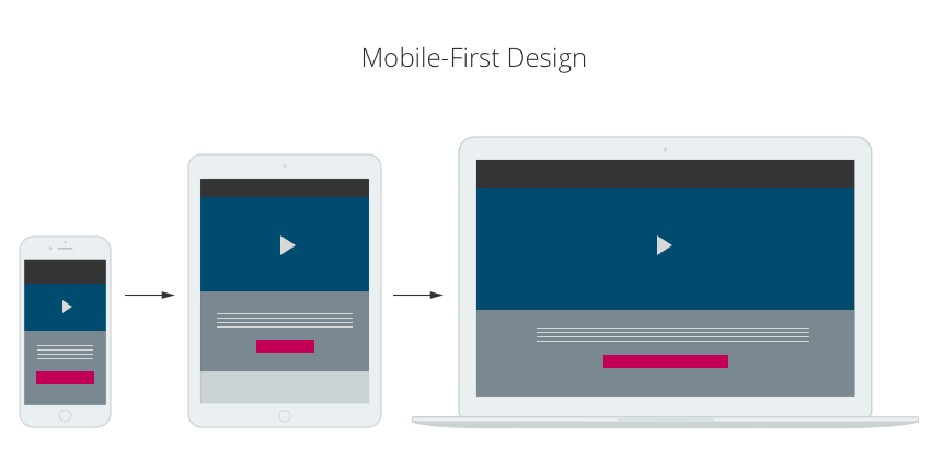Mobile-First Design