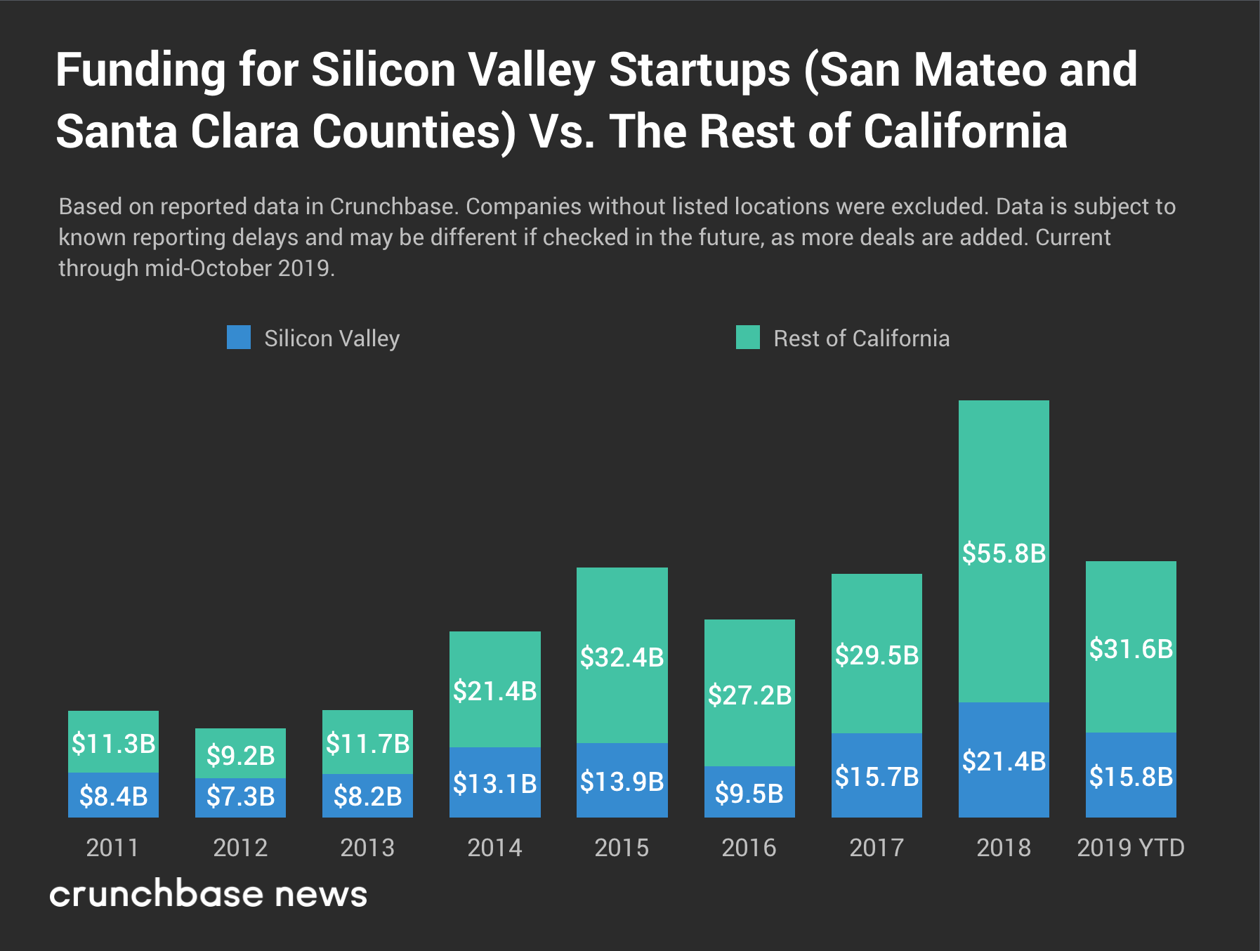 silicon-valley-startup-funding