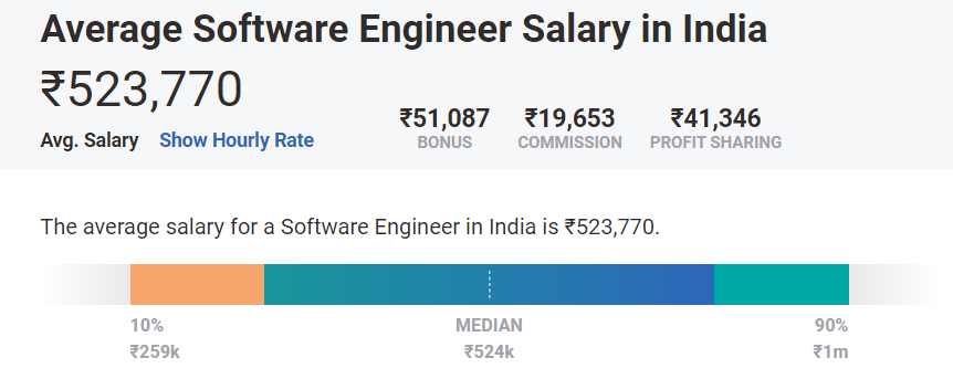 Average Software Engineer Salary in India